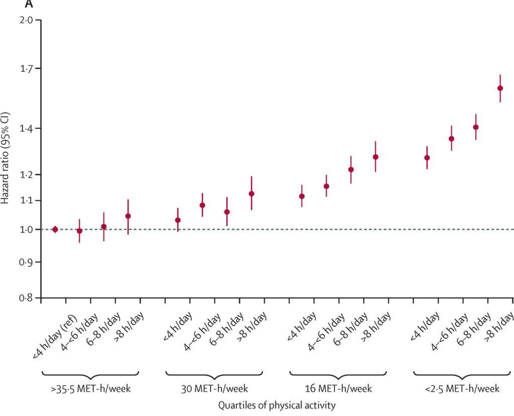 Mortality from Sitting vs Exercise