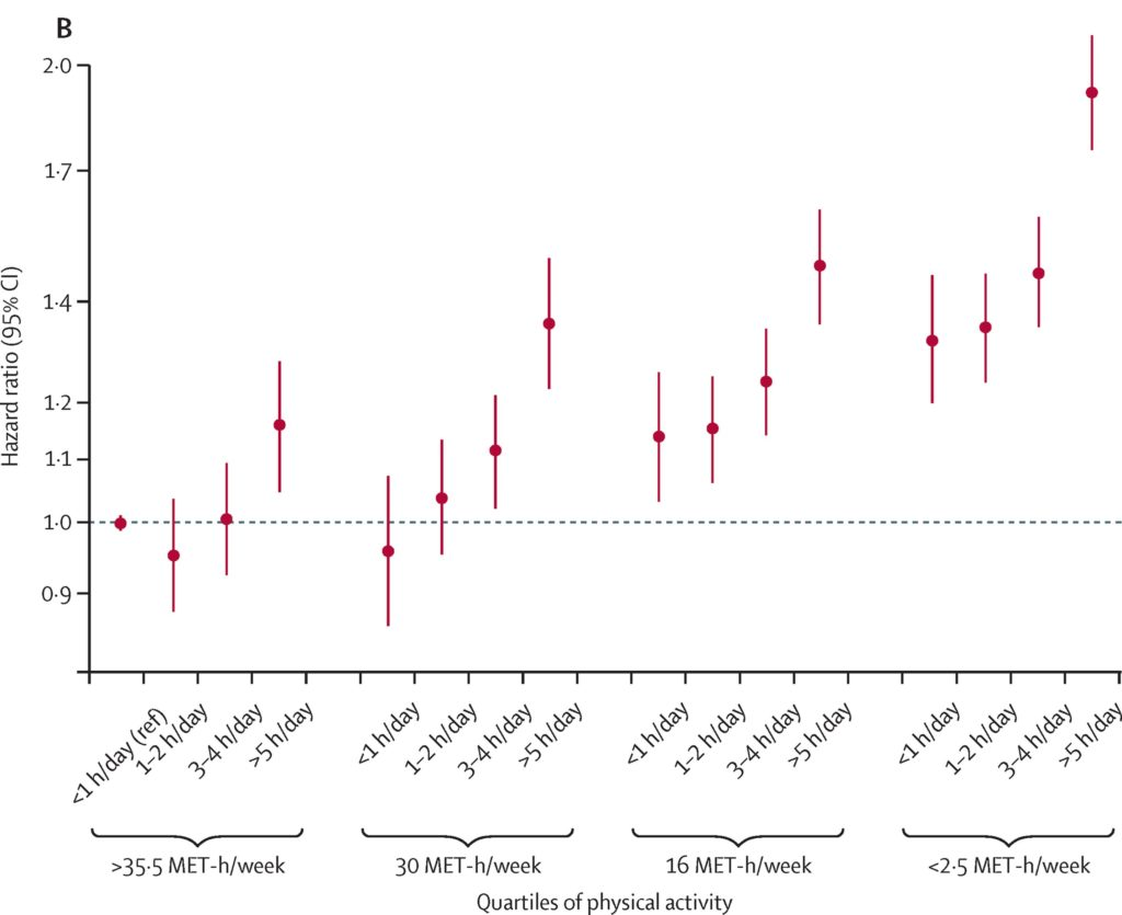 Mortality from TV Viewing vs Exercise